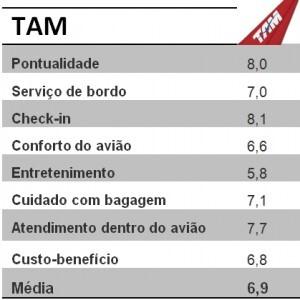 Avaliacao-TAM
