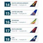 Melhores companhias aereas 2013c