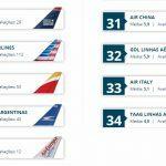 Melhores companhias aereas 2013e