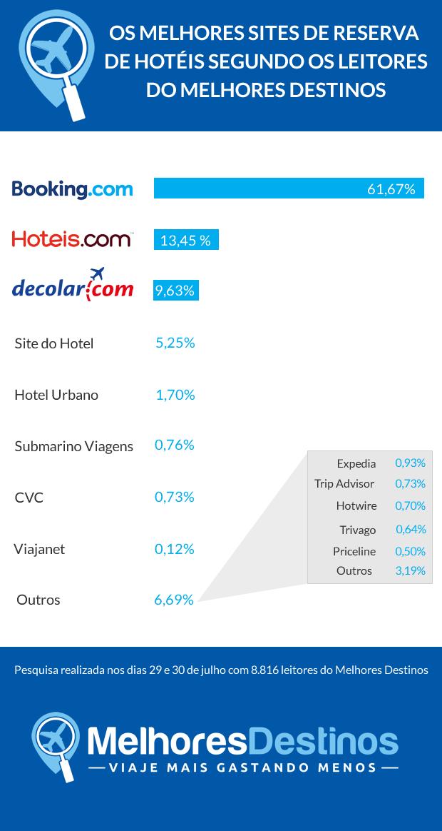 melhores-sites-reserva-hotel