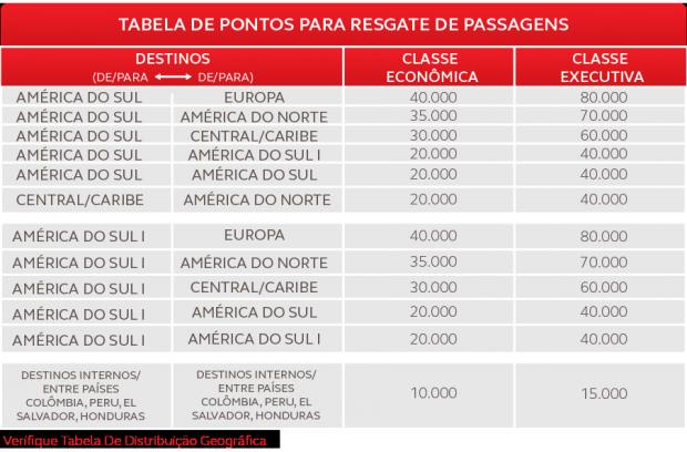 TABELA DE PONTOS PARA RESGATE COM AV