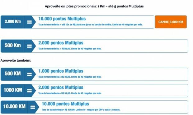 Multiplus-Km-Vatnagens-Ipiranga-Promocao