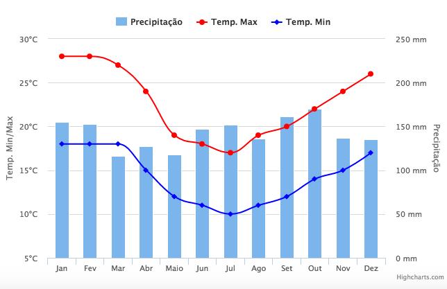 Clima de Gramado mês a mês