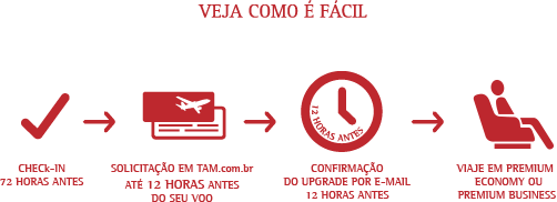 confirmacao-upgrade-cortesia