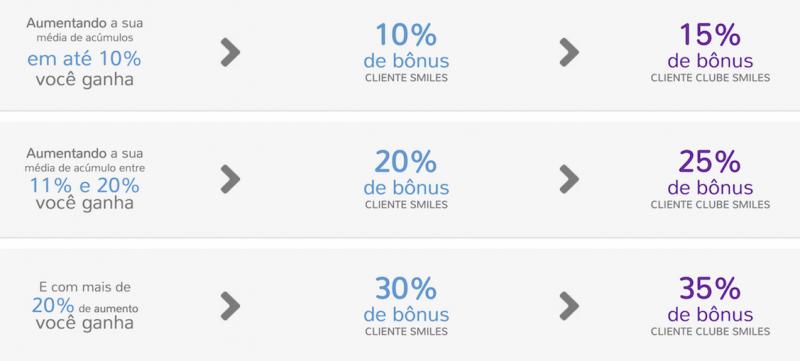 bonus-cartoes-smiles