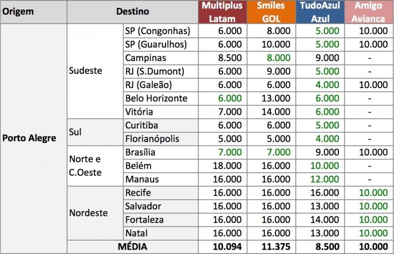 melhor-programa-milhas-pontos-fidelidade-porto-alegre