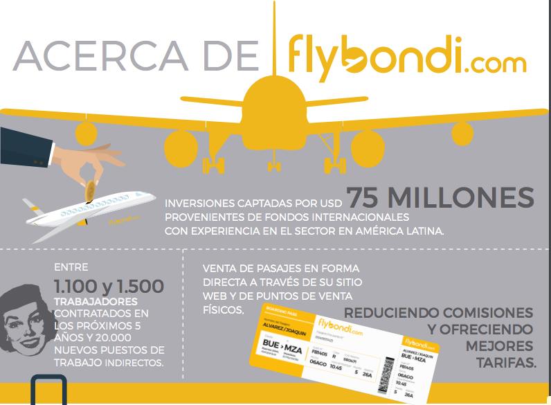 flybondi-passagens-argentina