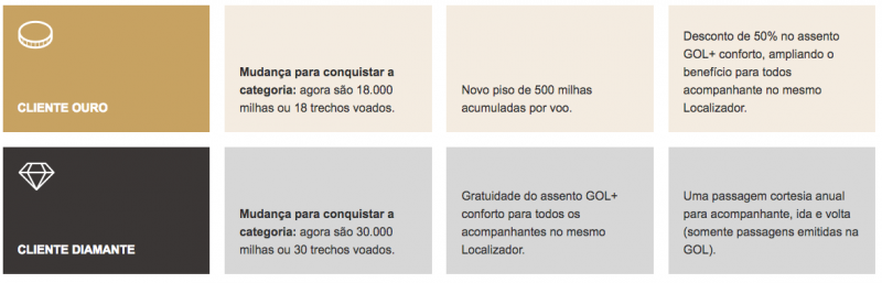 nova-smiles-beneficios-ouro-diamante