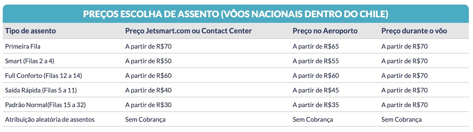 low cost no Brasil