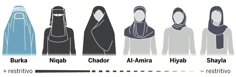 Tipos de véu muçulmano