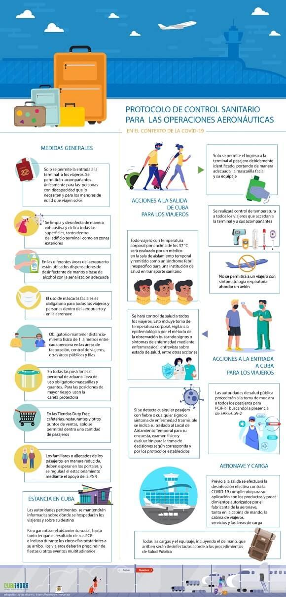 Protocolo de control sanitario en el aeropuerto de La Habana (Cuba)